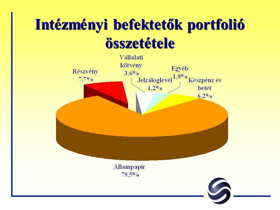 Intézményi befektetők portfolió összetétele