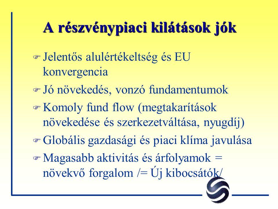 A részvénypiaci kilátások jók F Jelentős alulértékeltség és EU konvergencia F Jó növekedés, vonzó fundamentumok F Komoly fund flow (megtakarítások növekedése és szerkezetváltása, nyugdíj) F Globális gazdasági és piaci klíma javulása F Magasabb aktivitás és árfolyamok = növekvő forgalom /= Új kibocsátók/