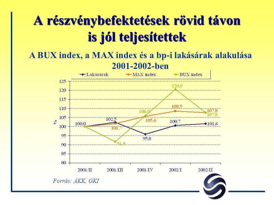 A részvénybefektetések rövid távon is jól teljesítettek Forrás: ÁKK, GKI A BUX index, a MAX index és a bp-i lakásárak alakulása 2001-2002-ben