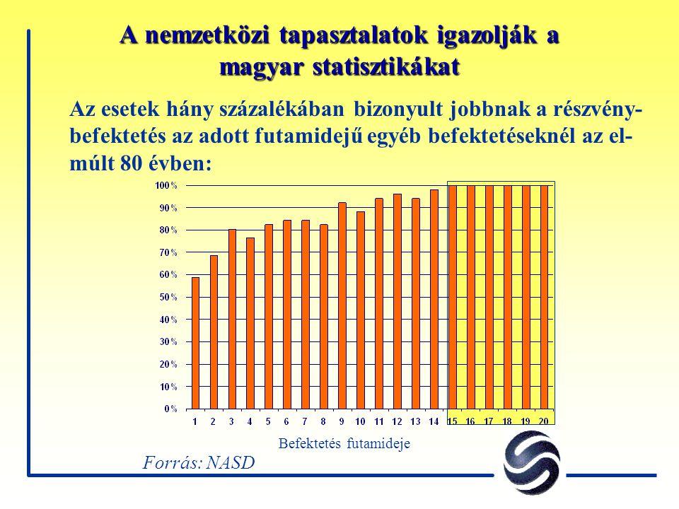 A nemzetközi tapasztalatok igazolják a magyar statisztikákat Forrás: NASD Az esetek hány százalékában bizonyult jobbnak a részvény- befektetés az adott futamidejű egyéb befektetéseknél az el- múlt 80 évben: Befektetés futamideje