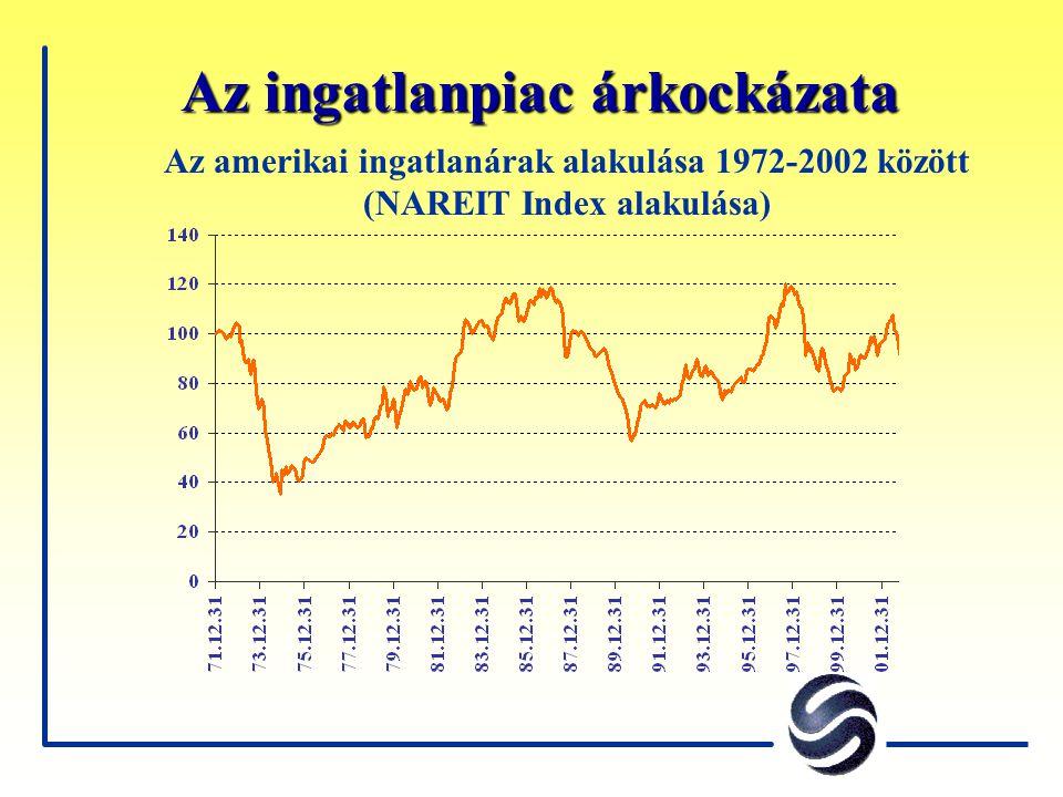 Az ingatlanpiac árkockázata Az amerikai ingatlanárak alakulása 1972-2002 között (NAREIT Index alakulása)