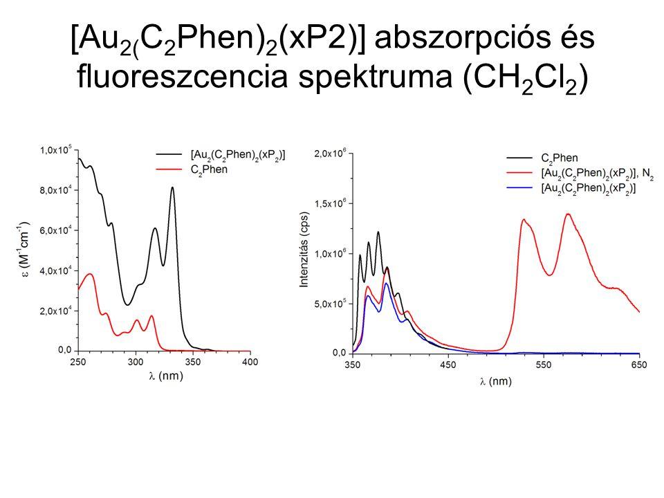[Au 2( C 2 Phen) 2 (xP2)] abszorpciós és fluoreszcencia spektruma (CH 2 Cl 2 )