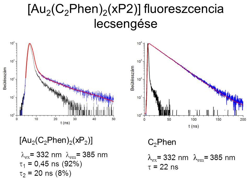 [Au 2 (C 2 Phen) 2 (xP2)] fluoreszcencia lecsengése [Au 2 (C 2 Phen) 2 (xP 2 )] λ ex = 332 nm λ em = 385 nm  1 = 0,45 ns (92%)  2 = 20 ns (8%) C 2 Phen λ ex = 332 nm λ em = 385 nm  = 22 ns
