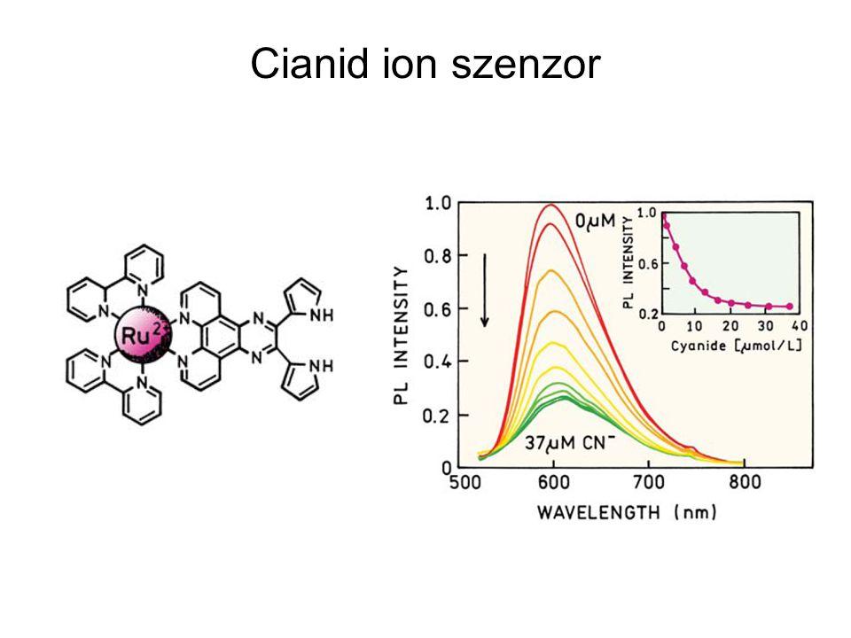 Cianid ion szenzor