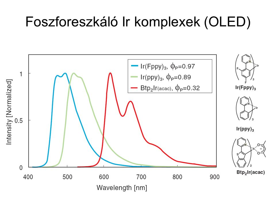Foszforeszkáló Ir komplexek (OLED)