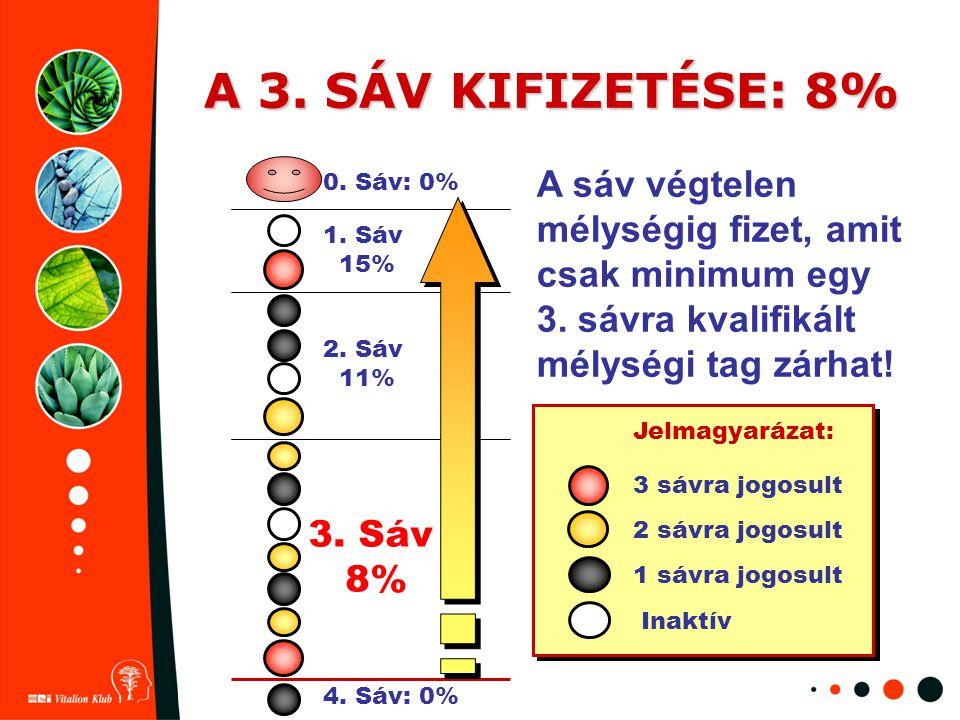 A 3. SÁV KIFIZETÉSE: 8% Jelmagyarázat: 3 sávra jogosult 2 sávra jogosult 1 sávra jogosult Inaktív 1. Sáv 15% 2. Sáv 11% 3. Sáv 8% A sáv végtelen mélys