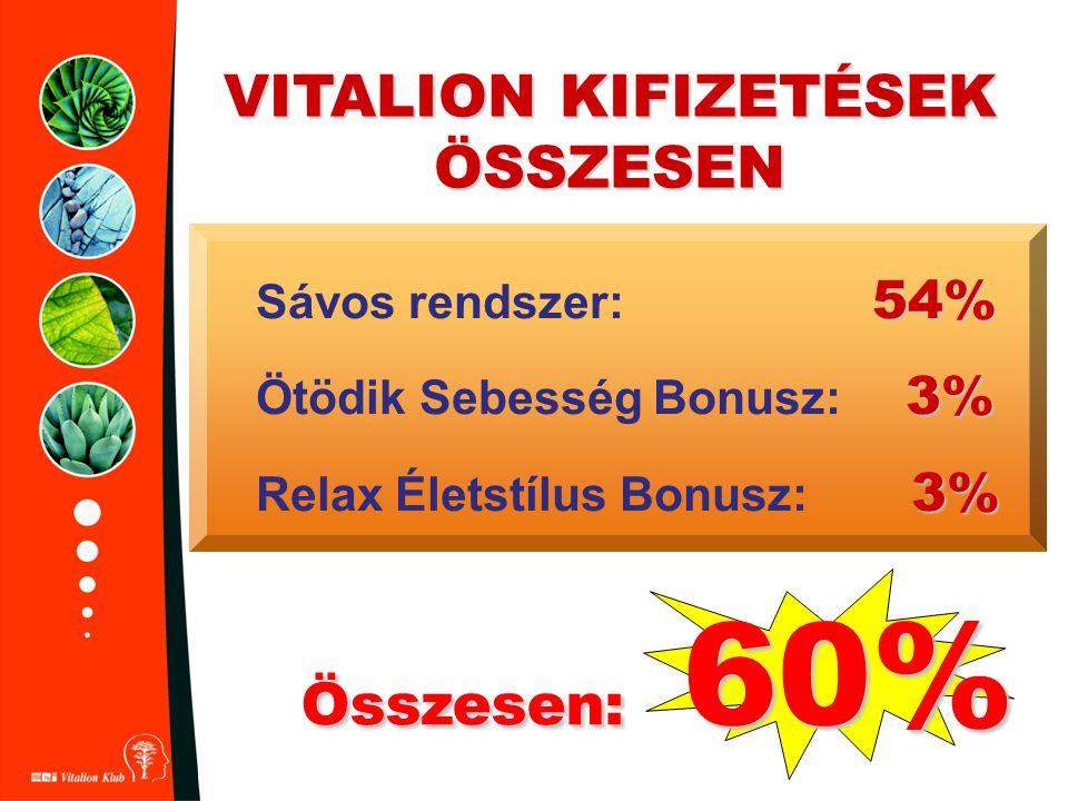 VITALION KIFIZETÉSEK ÖSSZESEN 54% Sávos rendszer: 54% 3% Ötödik Sebesség Bonusz: 3% 3% Relax Életstílus Bonusz: 3% Összesen: 60%