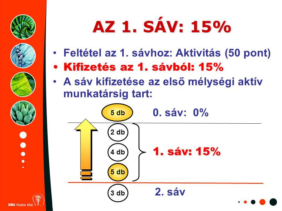 AZ 1. SÁV: 15% Feltétel az 1. sávhoz: Aktivitás (50 pont) Kifizetés az 1. sávból: 15%Kifizetés az 1. sávból: 15% A sáv kifizetése az első mélységi akt