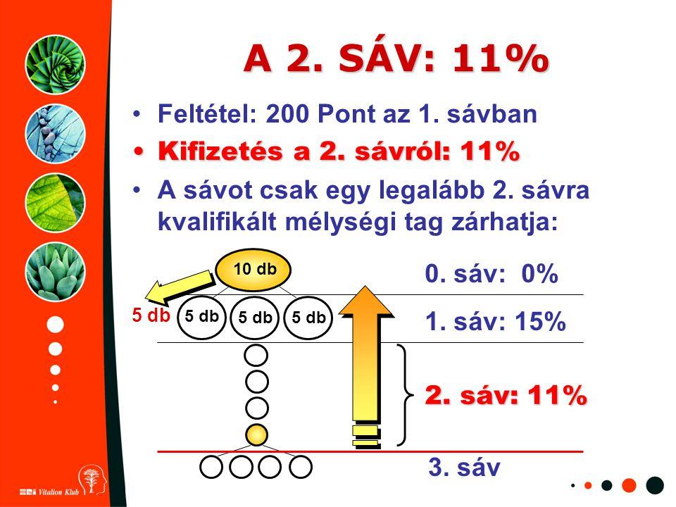 A 2. SÁV: 11% Feltétel: 200 Pont az 1. sávban Kifizetés a 2. sávról: 11%Kifizetés a 2. sávról: 11% A sávot csak egy legalább 2. sávra kvalifikált mély