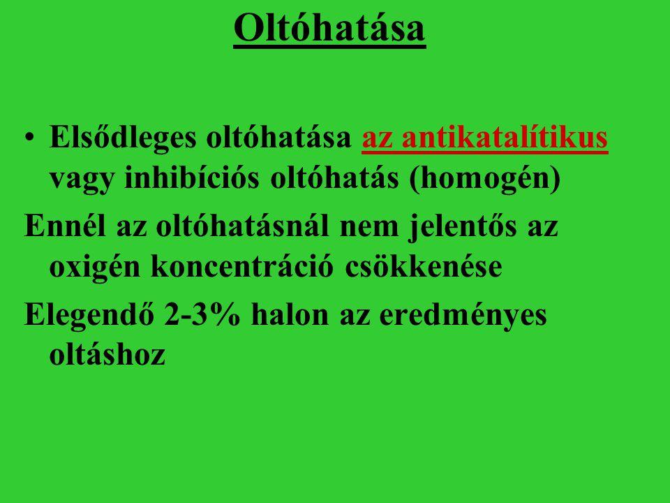 Oltóhatása Elsődleges oltóhatása az antikatalítikus vagy inhibíciós oltóhatás (homogén) Ennél az oltóhatásnál nem jelentős az oxigén koncentráció csök