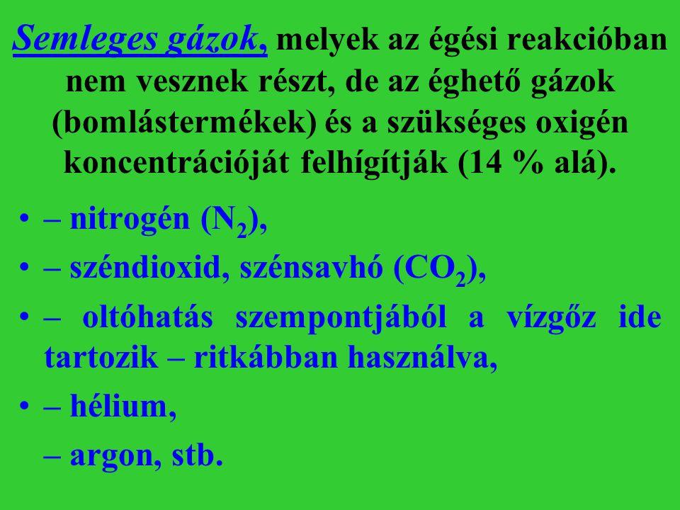 Semleges gázok, melyek az égési reakcióban nem vesznek részt, de az éghető gázok (bomlástermékek) és a szükséges oxigén koncentrációját felhígítják (1