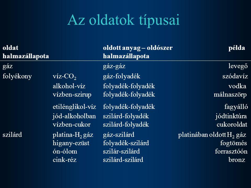 Az oldatok típusai oldat oldott anyag – oldószer példa halmazállapota halmazállapota gázgáz-gázlevegő folyékonyvíz-CO 2 gáz-folyadék szódavíz alkohol-