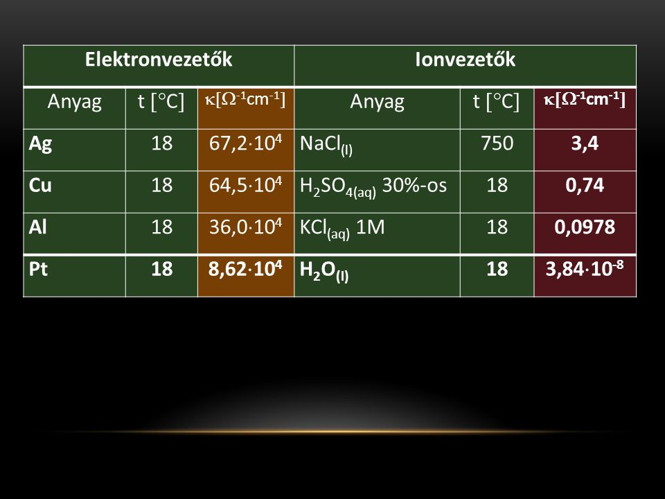  Ha az oldat különböző ionokat tartalmaz, az elektrolízist nem ajánlatos állandó áramerősség mellett végezni.