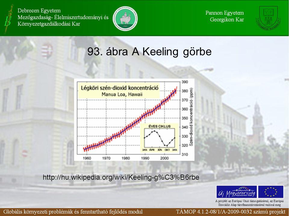93. ábra A Keeling görbe http://hu.wikipedia.org/wiki/Keeling-g%C3%B6rbe