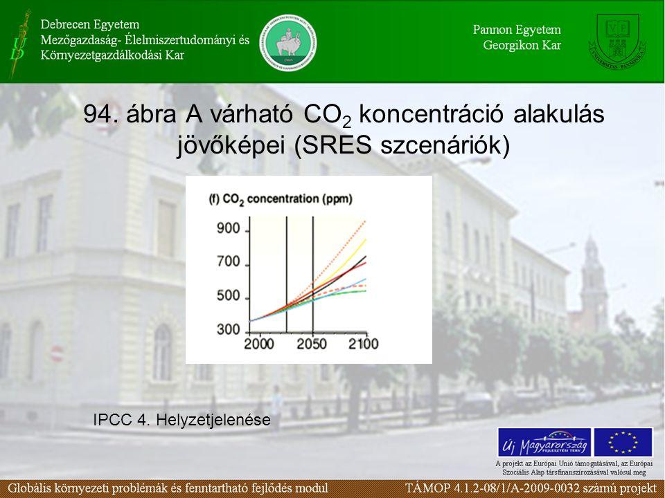 94. ábra A várható CO 2 koncentráció alakulás jövőképei (SRES szcenáriók) IPCC 4. Helyzetjelenése