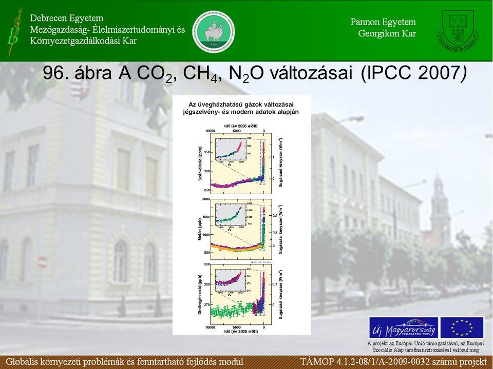 96. ábra A CO 2, CH 4, N 2 O változásai (IPCC 2007)