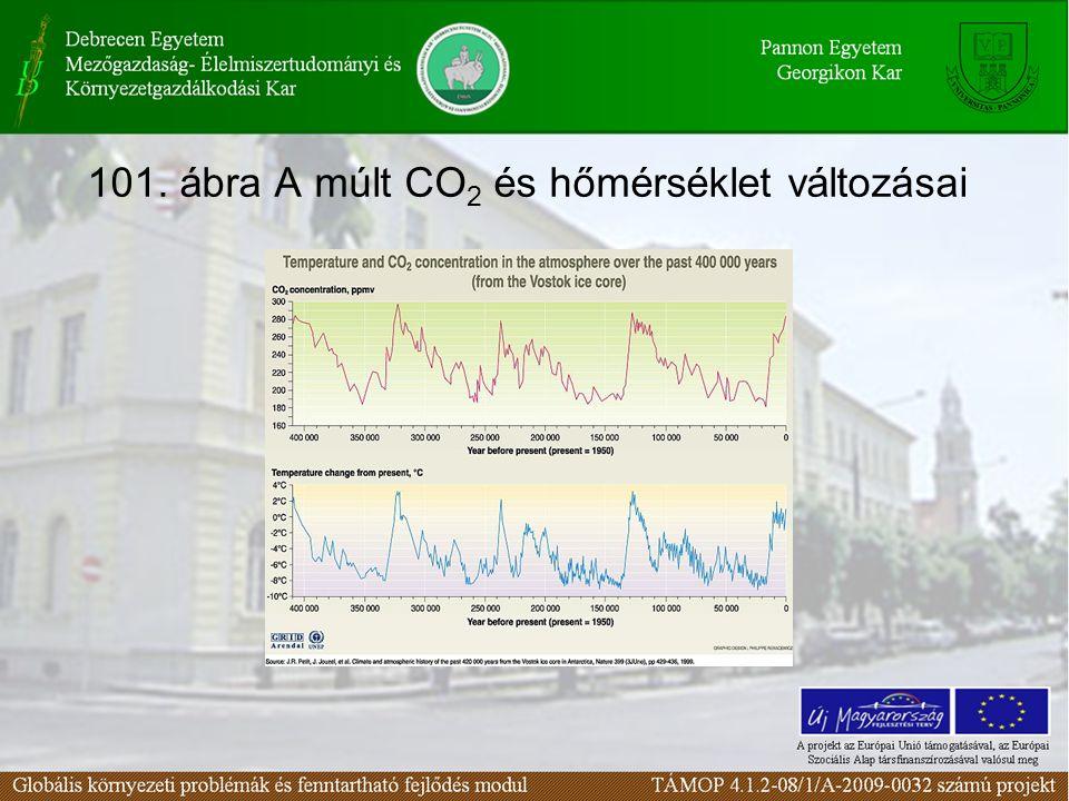 101. ábra A múlt CO 2 és hőmérséklet változásai