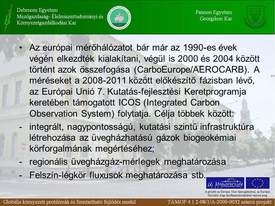 Az európai mérőhálózatot bár már az 1990-es évek végén elkezdték kialakítani, végül is 2000 és 2004 között történt azok összefogása (CarboEurope/AEROCARB).