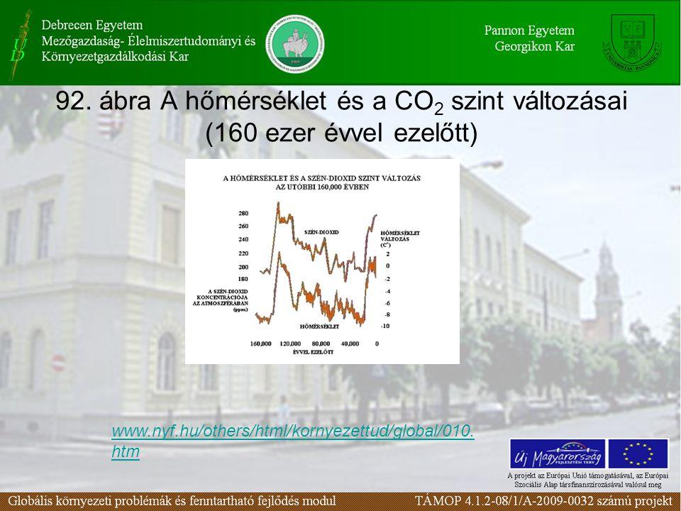 Természetes forrásaihoz képest az antropogén eredetű kibocsátás nem éri el a teljes emisszió 10%-át.