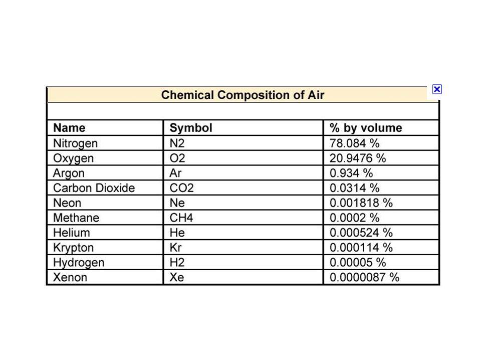 Gázok állapot határozói: nyomás fogalma Gázok nyomása Standard állapot fogalma Normál állapot fogalma