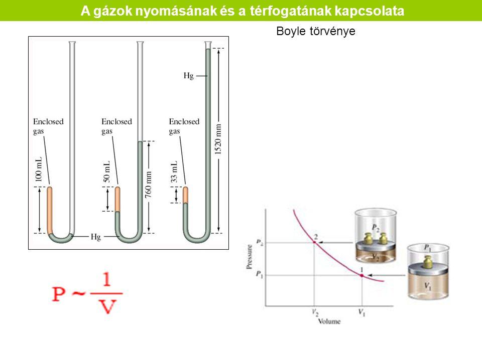 Boyle törvénye A gázok nyomásának és a térfogatának kapcsolata