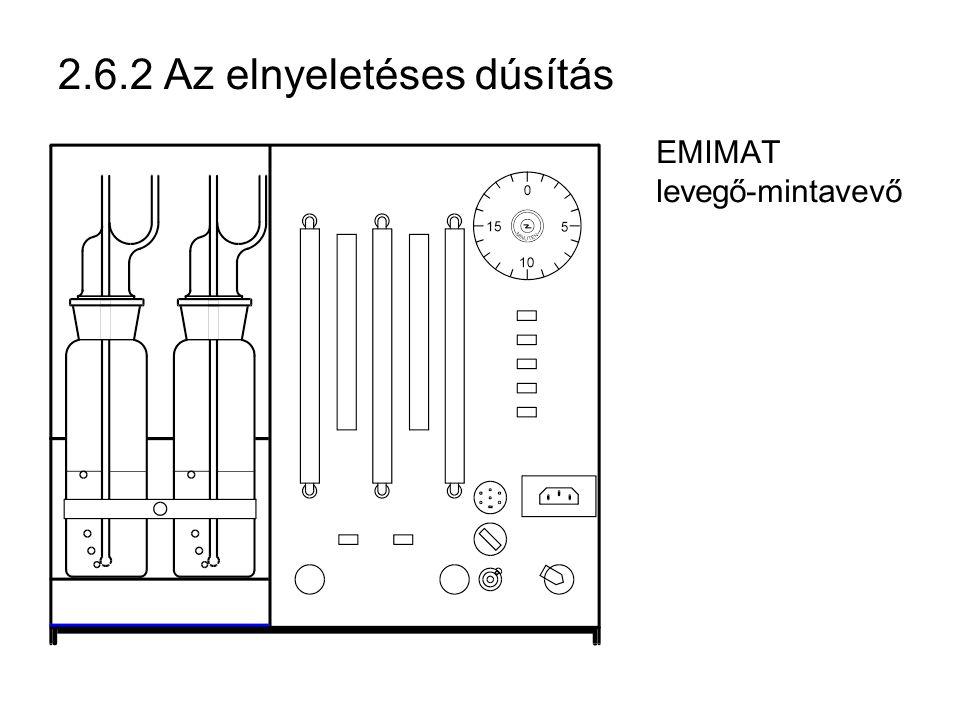 2.6.2 Az elnyeletéses dúsítás EMIMAT levegő-mintavevő