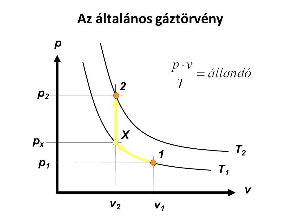 T1T1 T2T2 p v 1 2 p2p2 p1p1 v1v1 v2v2 pxpx Az általános gáztörvény X