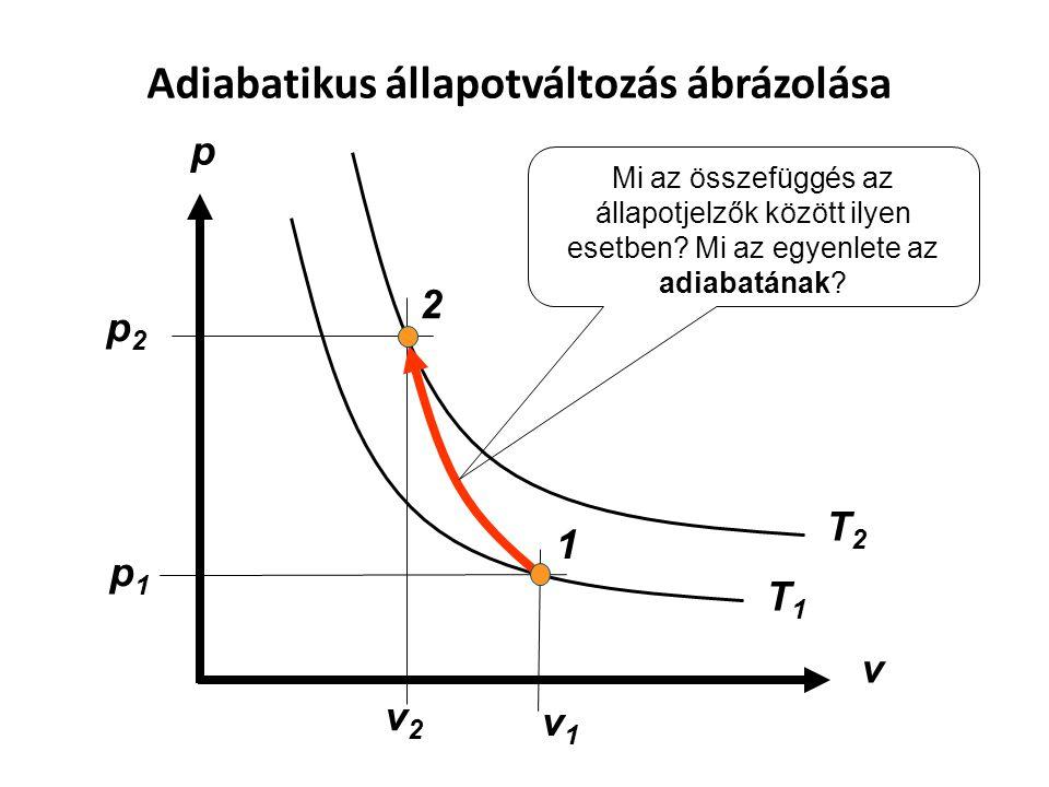 Adiabatikus állapotváltozás ábrázolása p v 1 2 p2p2 p1p1 v1v1 v2v2 T1T1 T2T2 Mi az összefüggés az állapotjelzők között ilyen esetben? Mi az egyenlete