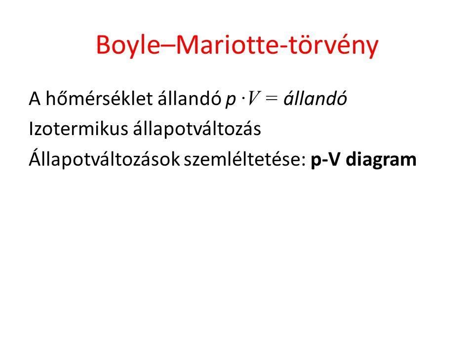 Boyle–Mariotte-törvény A hőmérséklet állandó p ∙V = állandó Izotermikus állapotváltozás Állapotváltozások szemléltetése: p-V diagram