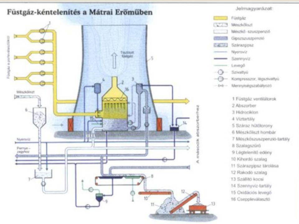 Mátra Erőmű - füstgáztisztítás Lev.