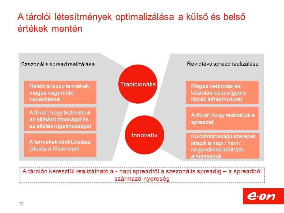 12 Szezonális spread realizálása Relatíve lassú termékek, magas nagy mobil kapacitással Rövidtávú spread realizálása Tradicionális Innovatív A fő cél, hogy biztosítsuk az ellátásbiztonságot és az ellátás rugalmasságát A termékek strukturálása játssza a főszerepet A fő cél, hogy realizáljuk a spreadet Kulcsfontosságú szerepet játszik a napi / havi / negyedéves arbitrázs ajánlatoknál Magas betárolási és kitárolási csúcs (gyors tárolói infrastruktúra) A tárolói létesítmények optimalizálása a külső és belső értékek mentén A tárolón keresztül realizálható a - napi spreadtől a szezonális spreadig – a spreadből származó nyereség