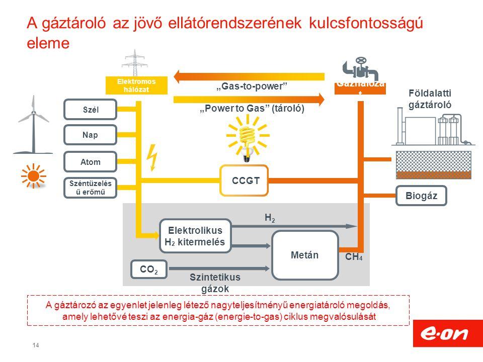 """14 A gáztározó az egyenlet jelenleg létező nagyteljesítményű energiatároló megoldás, amely lehetővé teszi az energia-gáz (energie-to-gas) ciklus megvalósulását Elektromos hálózat """"Gas-to-power """"Power to Gas (tároló) Gázhálóza t CO 2 CH 4 Metán Szél Nap CCGT Földalatti gáztároló Szintetikus gázok Széntüzelés ű erőmű Atom Biogáz H2H2 A gáztároló az jövő ellátórendszerének kulcsfontosságú eleme Elektrolikus H 2 kitermelés"""