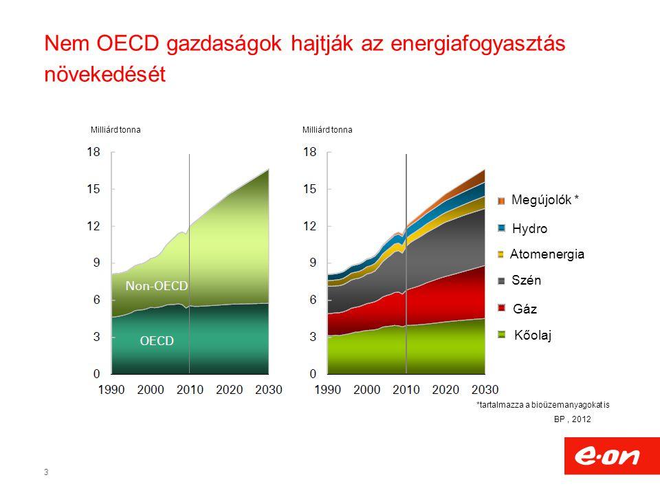 3 Nem OECD gazdaságok hajtják az energiafogyasztás növekedését Megújolók * Hydro Szén Atomenergia Gáz Kőolaj *tartalmazza a bioüzemanyagokat is Milliárd tonna BP, 2012
