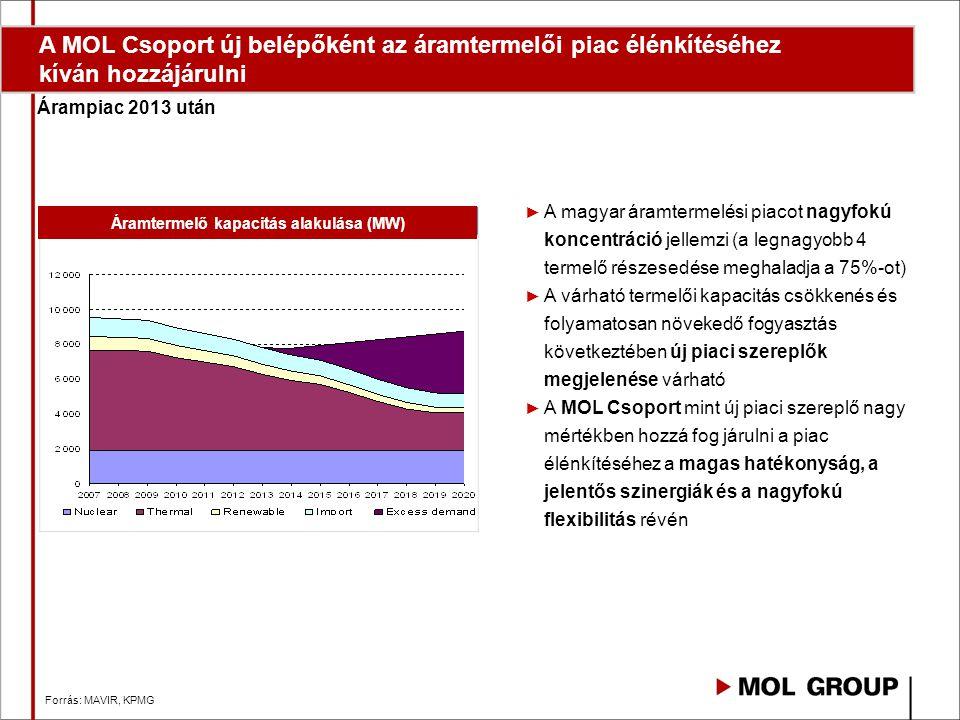 Available generating capacities (MW) Áramtermelő kapacitás alakulása (MW) Forrás: MAVIR, KPMG ► A magyar áramtermelési piacot nagyfokú koncentráció jellemzi (a legnagyobb 4 termelő részesedése meghaladja a 75%-ot) ► A várható termelői kapacitás csökkenés és folyamatosan növekedő fogyasztás következtében új piaci szereplők megjelenése várható ► A MOL Csoport mint új piaci szereplő nagy mértékben hozzá fog járulni a piac élénkítéséhez a magas hatékonyság, a jelentős szinergiák és a nagyfokú flexibilitás révén Árampiac 2013 után A MOL Csoport új belépőként az áramtermelői piac élénkítéséhez kíván hozzájárulni