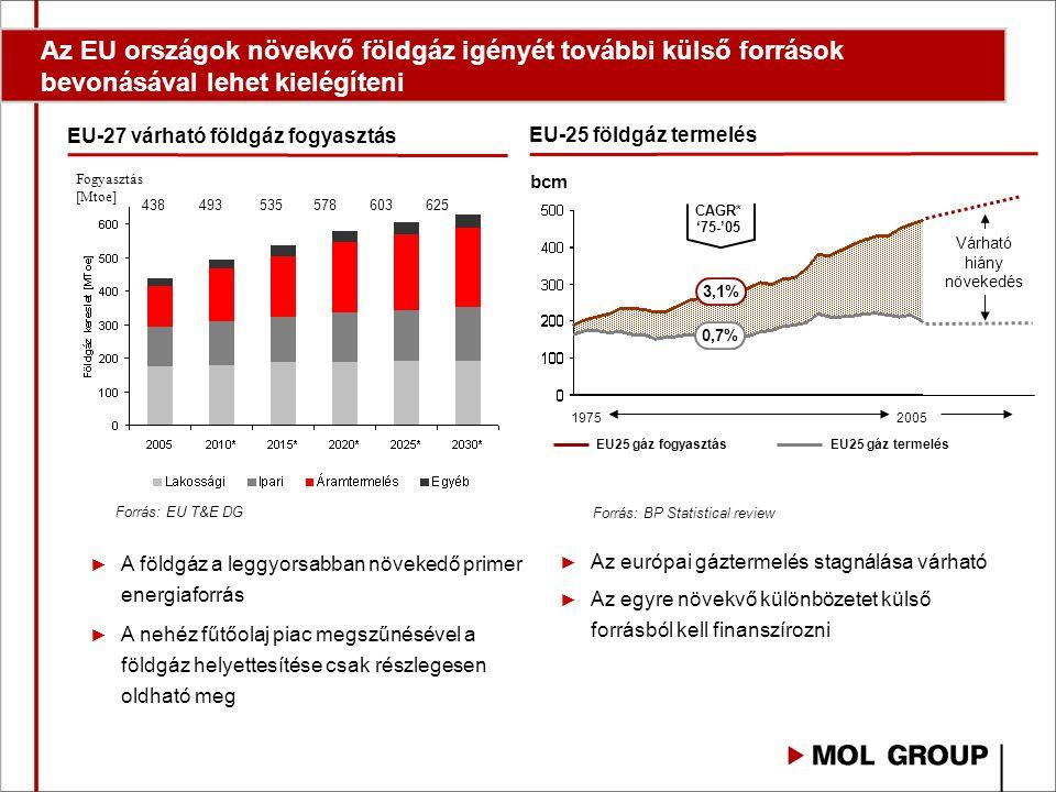 ► Az európai gáztermelés stagnálása várható ► Az egyre növekvő különbözetet külső forrásból kell finanszírozni ► A földgáz a leggyorsabban növekedő primer energiaforrás ► A nehéz fűtőolaj piac megszűnésével a földgáz helyettesítése csak részlegesen oldható meg Forrás: EU T&E DG Forrás: BP Statistical review EU25 gáz termelés 19752005 EU25 gáz fogyasztás Várható hiány növekedés 3,1% 0,7% CAGR* '75-'05 bcm EU-25 földgáz termelés EU-27 várható földgáz fogyasztás Fogyasztás [Mtoe] 438493535578603625 Az EU országok növekvő földgáz igényét további külső források bevonásával lehet kielégíteni