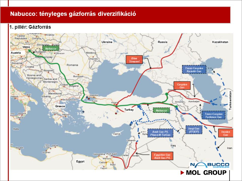 Nabucco: tényleges gázforrás diverzifikáció 1. pillér: Gázforrás