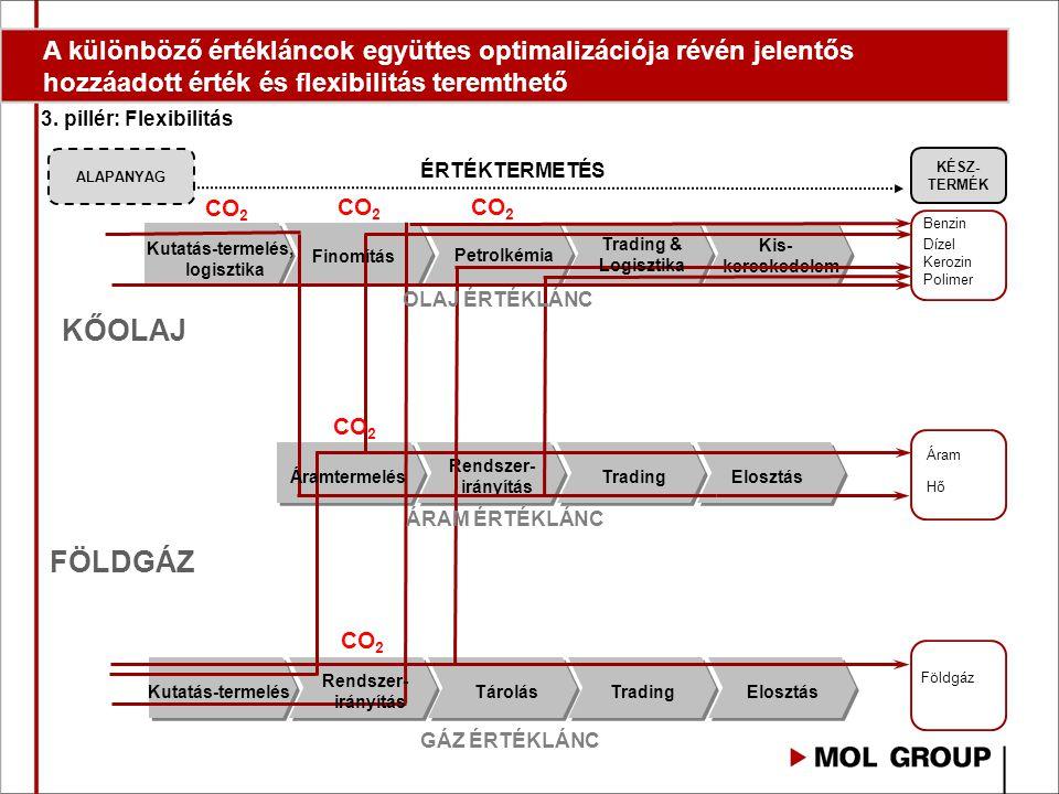Kutatás-termelésTárolásTradingElosztás Generating idea Kutatás-termelés, logisztika Kis- kereskedelem Petrolkémia Rendszer- irányítás Trading 3.
