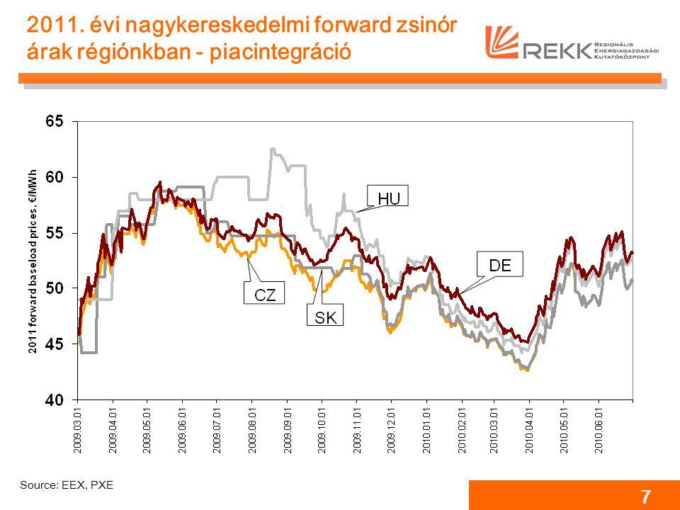 7 2011. évi nagykereskedelmi forward zsinór árak régiónkban - piacintegráció Source: EEX, PXE
