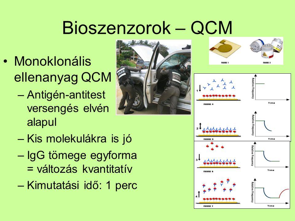 Bioszenzorok – QCM Monoklonális ellenanyag QCM –Antigén-antitest versengés elvén alapul –Kis molekulákra is jó –IgG tömege egyforma = változás kvantitatív –Kimutatási idő: 1 perc