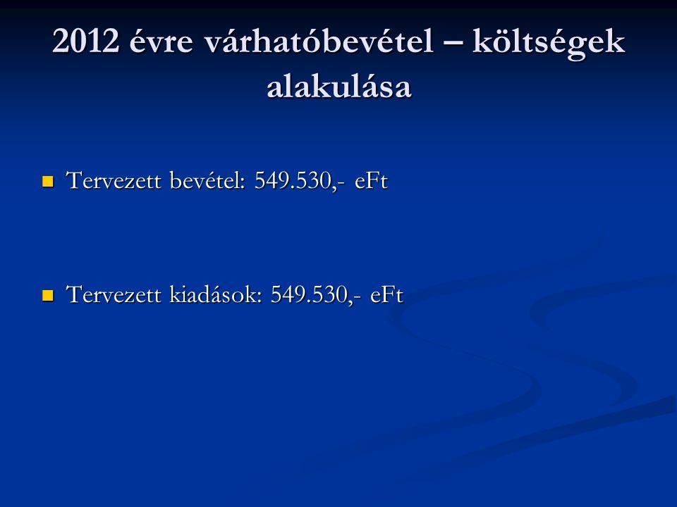 2012 évre várhatóbevétel – költségek alakulása Tervezett bevétel: 549.530,- eFt Tervezett bevétel: 549.530,- eFt Tervezett kiadások: 549.530,- eFt Ter