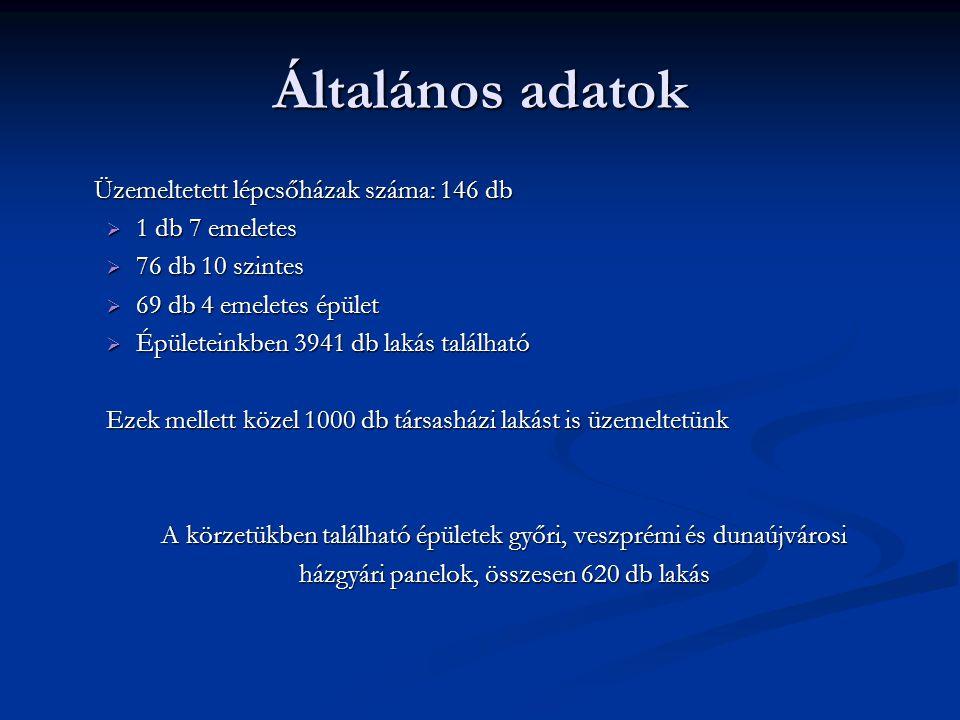2011 év eseményei Királysor 35 – 39, 41 – 45 : Lábazati szigetelés Királysor 35 – 39, 41 – 45 : Lábazati szigetelés Sarló u.
