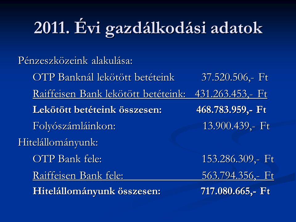 2011. Évi gazdálkodási adatok Pénzeszközeink alakulása: OTP Banknál lekötött betéteink 37.520.506,- Ft Raiffeisen Bank lekötött betéteink: 431.263.453