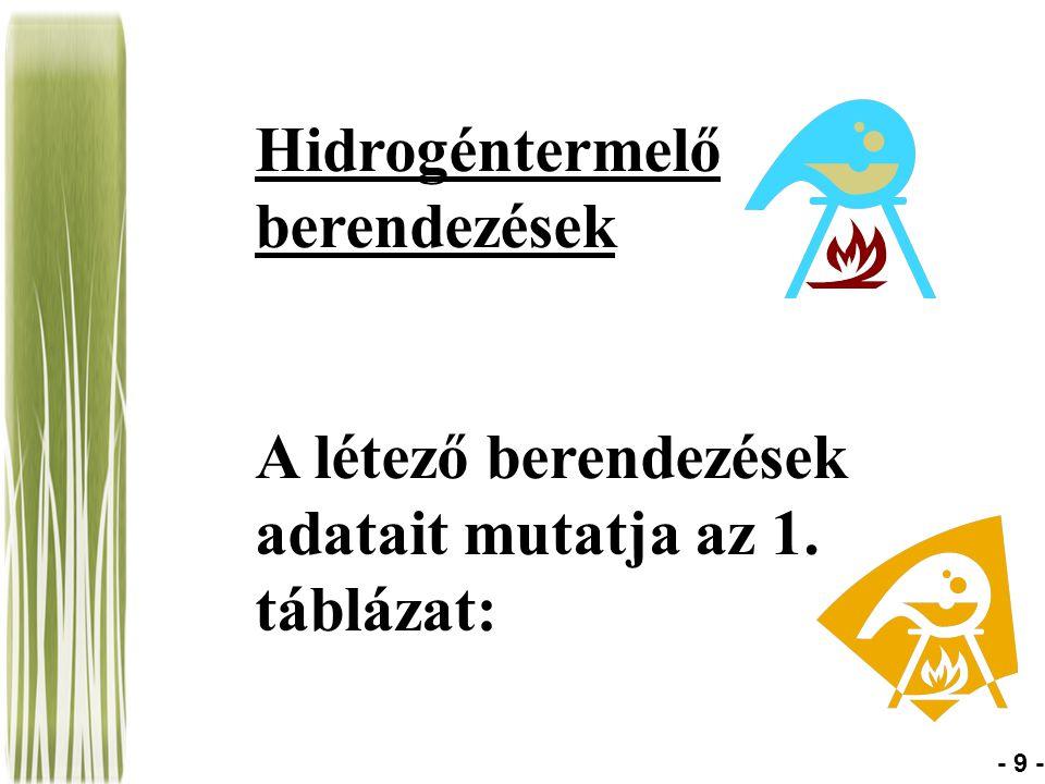 Hidrogéntermelő berendezések A létező berendezések adatait mutatja az 1. táblázat: - 9 -