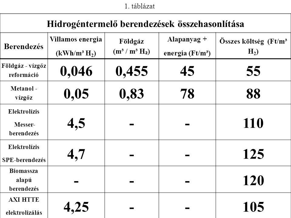 Hidrogéntermelő berendezések összehasonlítása Berendezés Villamos energia (kWh/m³ H 2 ) Földgáz (m³ / m³ H ₂ ) Alapanyag + energia (Ft/m³) Összes költség (Ft/m³ H 2 ) Földgáz - vízgőz reformáció 0,0460,4554555 Metanol - vízgőz 0,050,837888 Elektrolízis Messer- berendezés 4,5--110 Elektrolízis SPE-berendezés 4,7--125 Biomassza alapú berendezés ---120 AXI HTTE elektrolizálás 4,25--105 1.