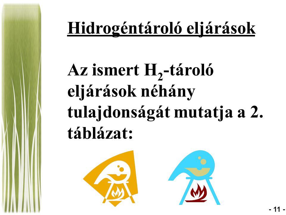Hidrogéntároló eljárások Az ismert H 2 -tároló eljárások néhány tulajdonságát mutatja a 2. táblázat: - 11 -