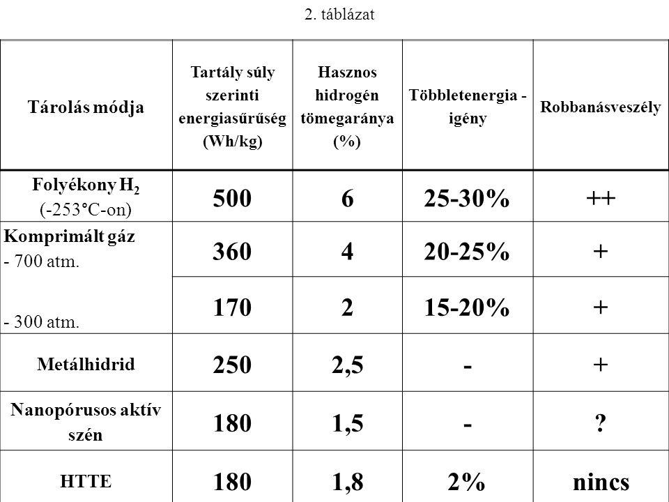 Tárolás módja Tartály súly szerinti energiasűrűség (Wh/kg) Hasznos hidrogén tömegaránya (%) Többletenergia - igény Robbanásveszély Folyékony H 2 (-253°C-on) 500625-30%++ Komprimált gáz - 700 atm.