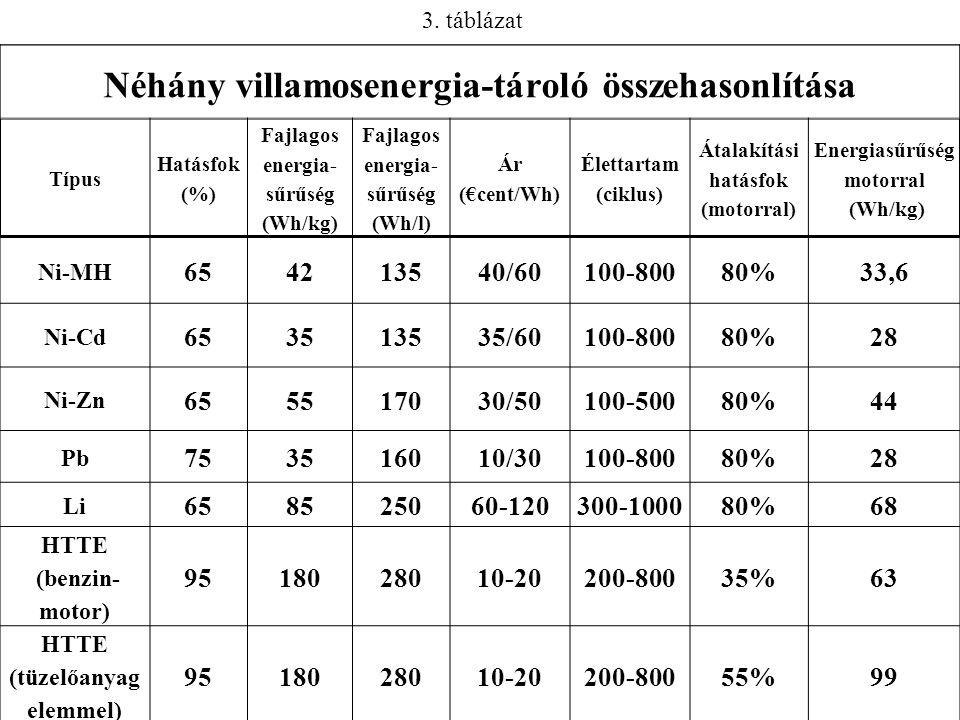 Néhány villamosenergia-tároló összehasonlítása Típus Hatásfok (%) Fajlagos energia- sűrűség (Wh/kg) Fajlagos energia- sűrűség (Wh/l) Ár (€cent/Wh) Élettartam (ciklus) Átalakítási hatásfok (motorral) Energiasűrűség motorral (Wh/kg) Ni-MH 654213540/60100-80080%33,6 Ni-Cd 653513535/60100-80080%28 Ni-Zn 655517030/50100-50080%44 Pb 753516010/30100-80080%28 Li 658525060-120300-100080%68 HTTE (benzin- motor) 9518028010-20200-80035%63 HTTE (tüzelőanyag elemmel) 9518028010-20200-80055%99 3.