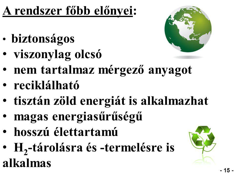 A rendszer főbb előnyei: biztonságos viszonylag olcsó nem tartalmaz mérgező anyagot reciklálható tisztán zöld energiát is alkalmazhat magas energiasűrűségű hosszú élettartamú H 2 -tárolásra és -termelésre is alkalmas - 15 -