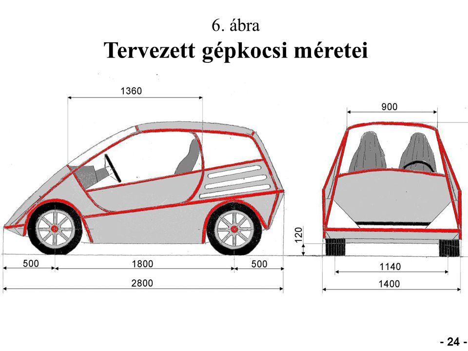 6. ábra Tervezett gépkocsi méretei - 24 -