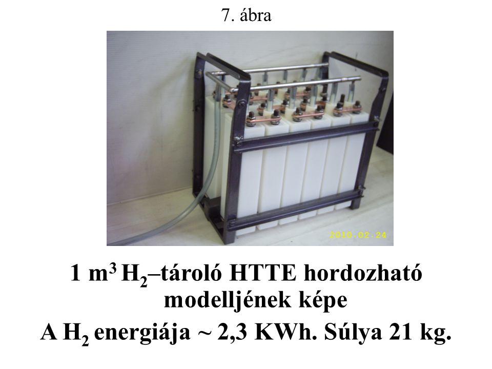 7. ábra 1 m 3 H 2 –tároló HTTE hordozható modelljének képe A H 2 energiája ~ 2,3 KWh. Súlya 21 kg.